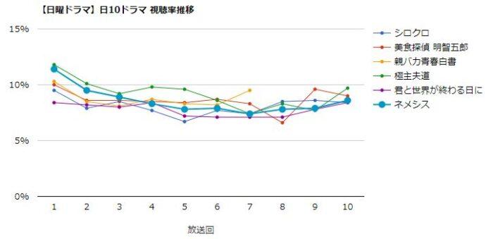 ネメシス 視聴率グラフ