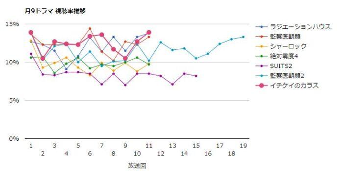 イチケイのカラス 視聴率グラフ
