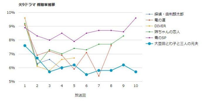 大豆田とわ子と三人の元夫 視聴率グラフ