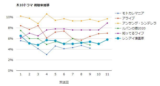 レンアイ漫画家 視聴率グラフ