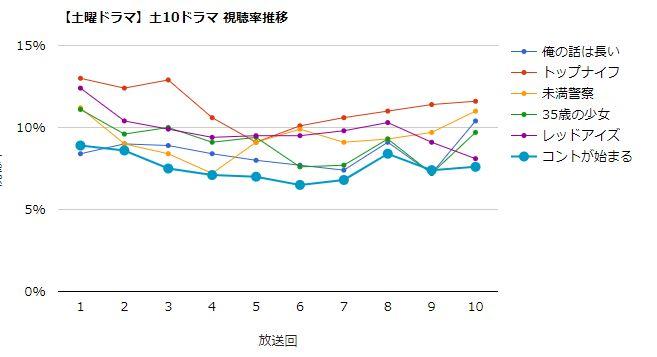 コントが始まる 視聴率グラフ