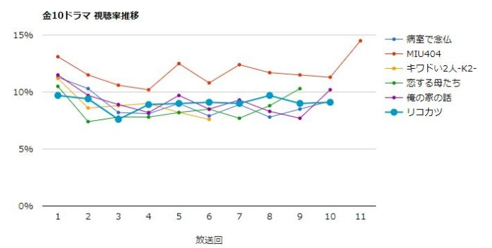 リコカツ 視聴率グラフ