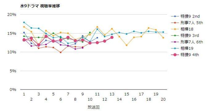 特捜9シーズン4 視聴率グラフ