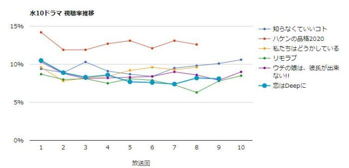 恋はDeepに 視聴率グラフ