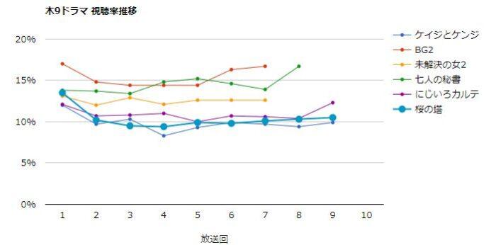 桜の塔 視聴率グラフ