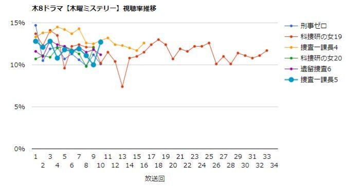 捜査一課長5 視聴率グラフ