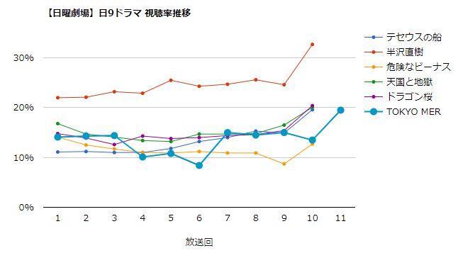 TOKYO MER 視聴率グラフ