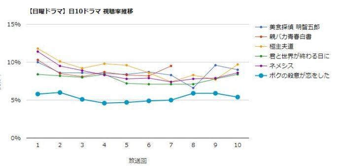 ボクの殺意が恋をした 視聴率グラフ