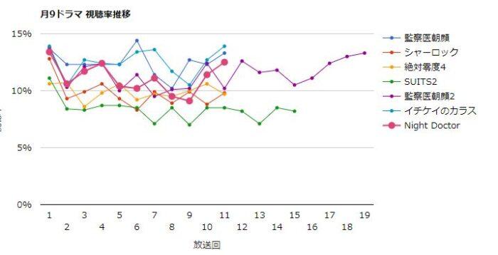 Night Doctor 視聴率グラフ