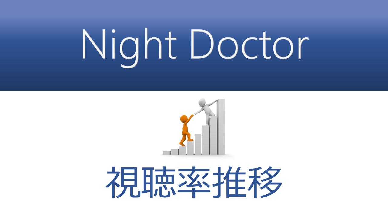 Night Doctor 視聴率推移