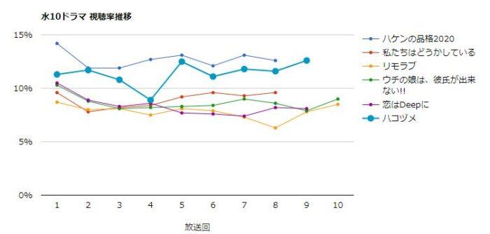 ハコヅメ 視聴率グラフ