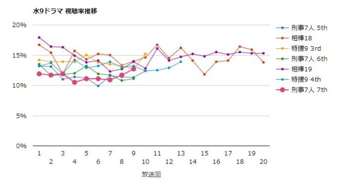 刑事7人 視聴率グラフ